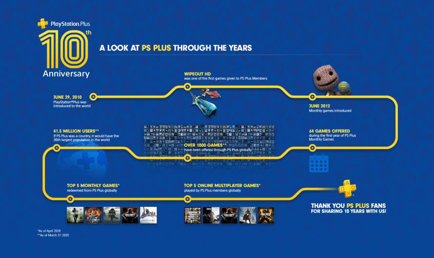 Playstation Plus 10 jaar: Drie gratis games in juli